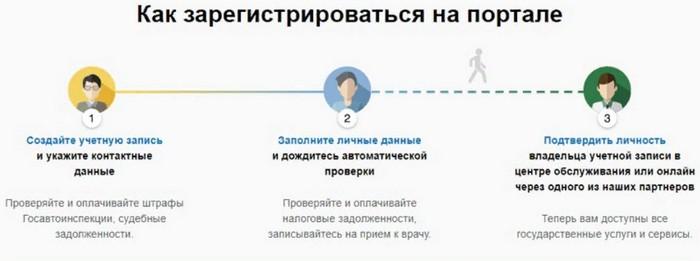 как зарегистрироваться