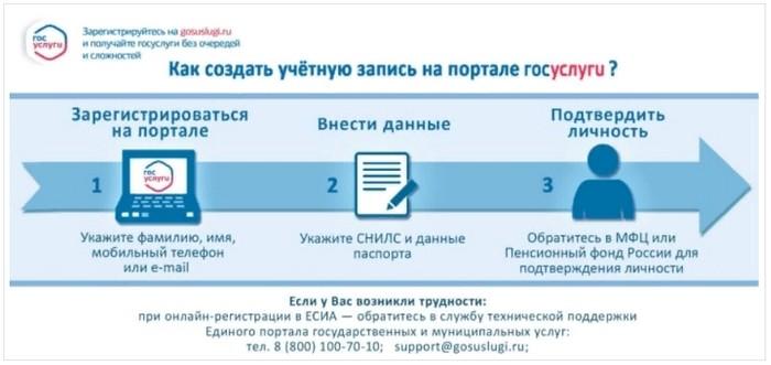 регистрация в госуслугах